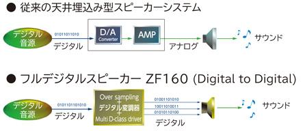 Digital to Digital による全く新しい高音質サウンドスピーカー