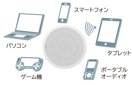 Bluetoothワイヤレスで音を楽しむ
