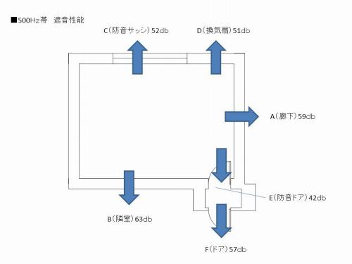 シダ邸 防音性能.jpg